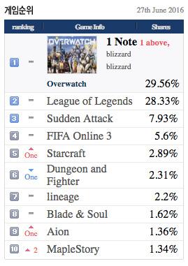Overwatch ya es el juego más popular en los cibercafés coreanos