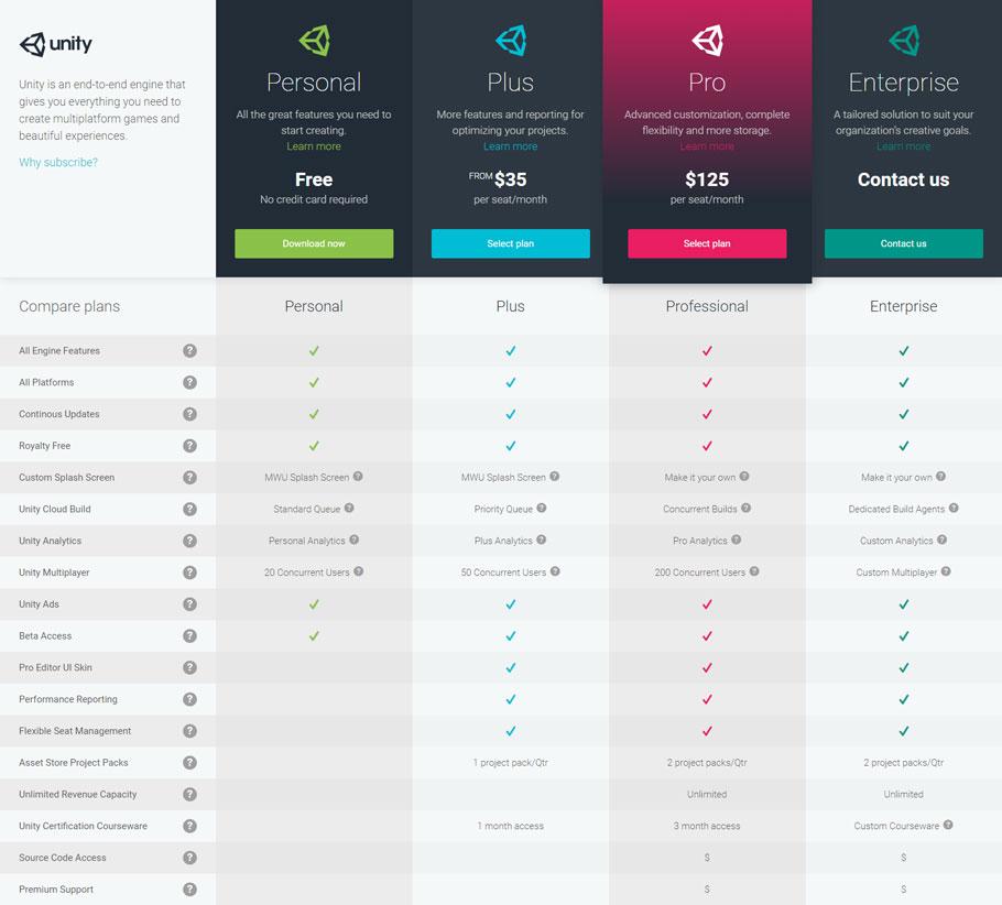 Unity modifica sus precios e integra iOS y Android en todas sus versiones